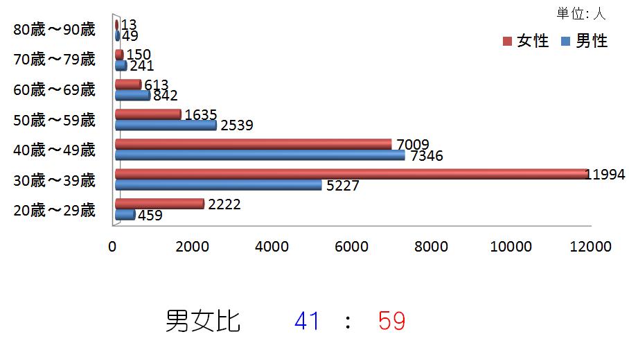年代別、性別会員数2015
