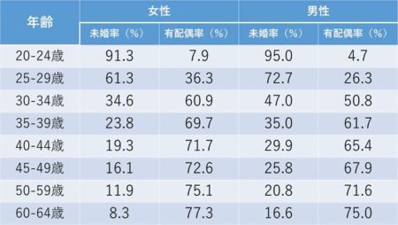 日本人の7割は結婚することを選んでいる