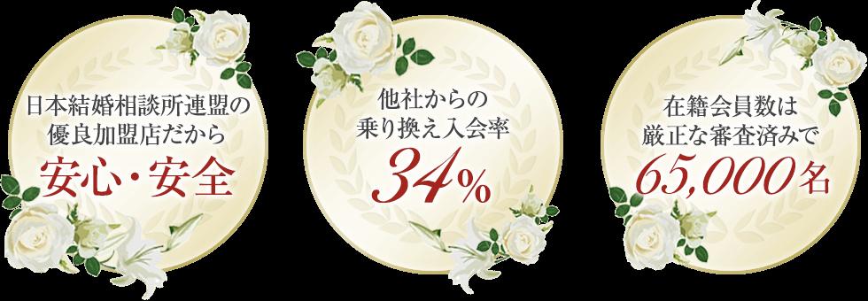 「日本結婚相談所連盟の優良加盟店だから安心・安全」「他社からの乗り換え入会率34%」「在籍会員数は厳正な審査済みで58,000名」